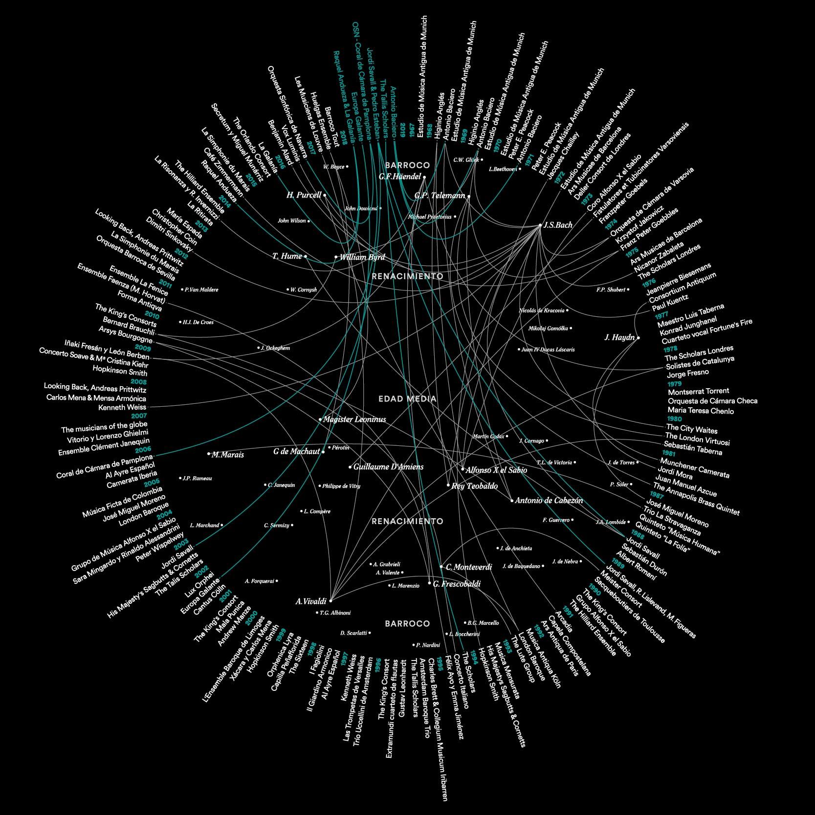 Identidad gráfica de la 50º edición de la Semana de Música Antigua de Estella by Errea Comunicación - Creative Work
